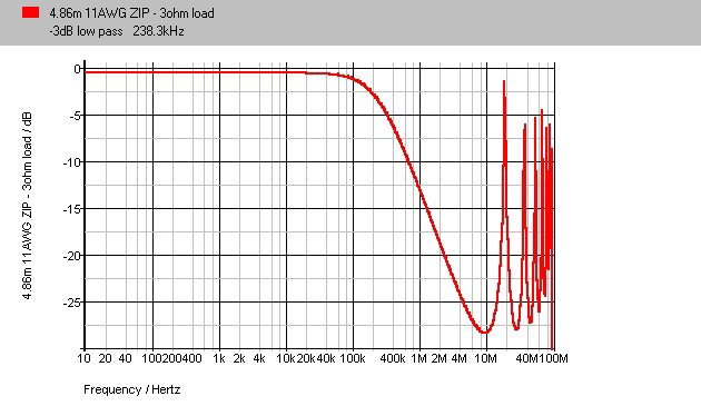 Monster 486m 3ohm Spectrum