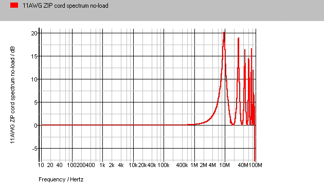 Monster 486m Noload Spectrum